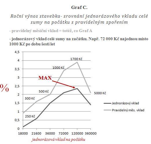 Graf C