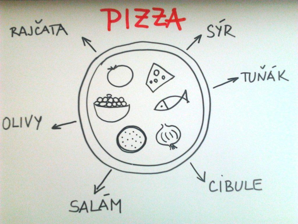 pizza položky