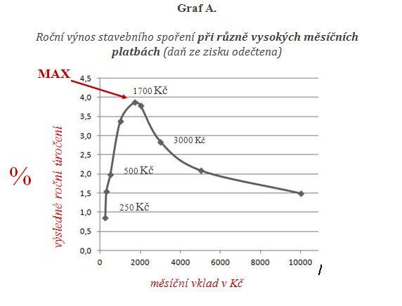 roční výnos graf A